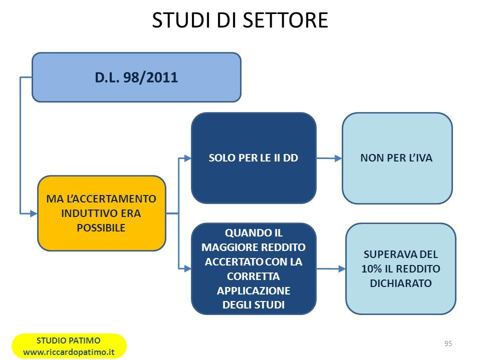 STUDI DI SETTORE D.L. 98/2011 SOLO PER LE II DD NON PER L'IVA