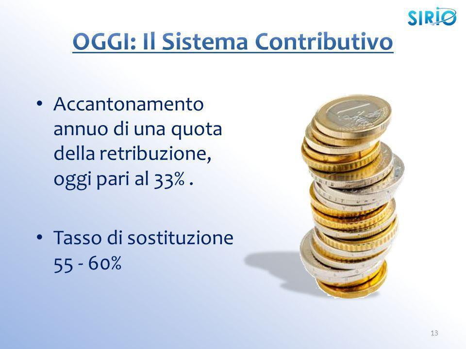 OGGI: Il Sistema Contributivo