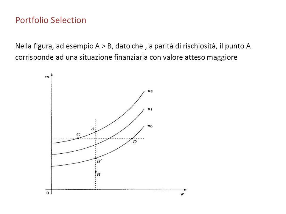 Portfolio Selection Nella figura, ad esempio A > B, dato che , a parità di rischiosità, il punto A.