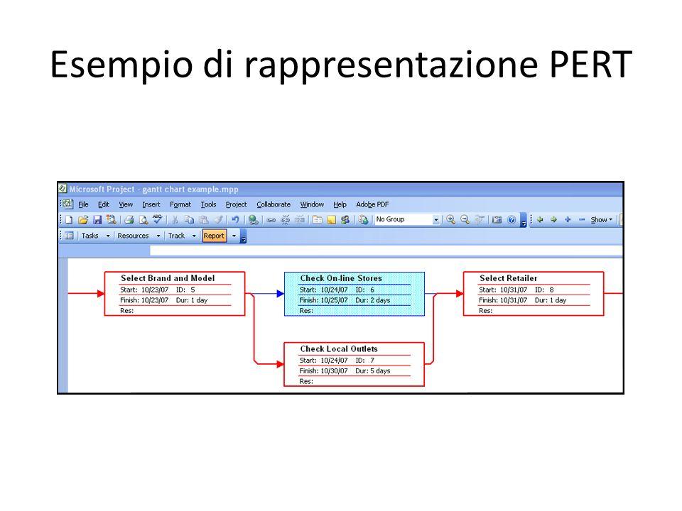 Esempio di rappresentazione PERT