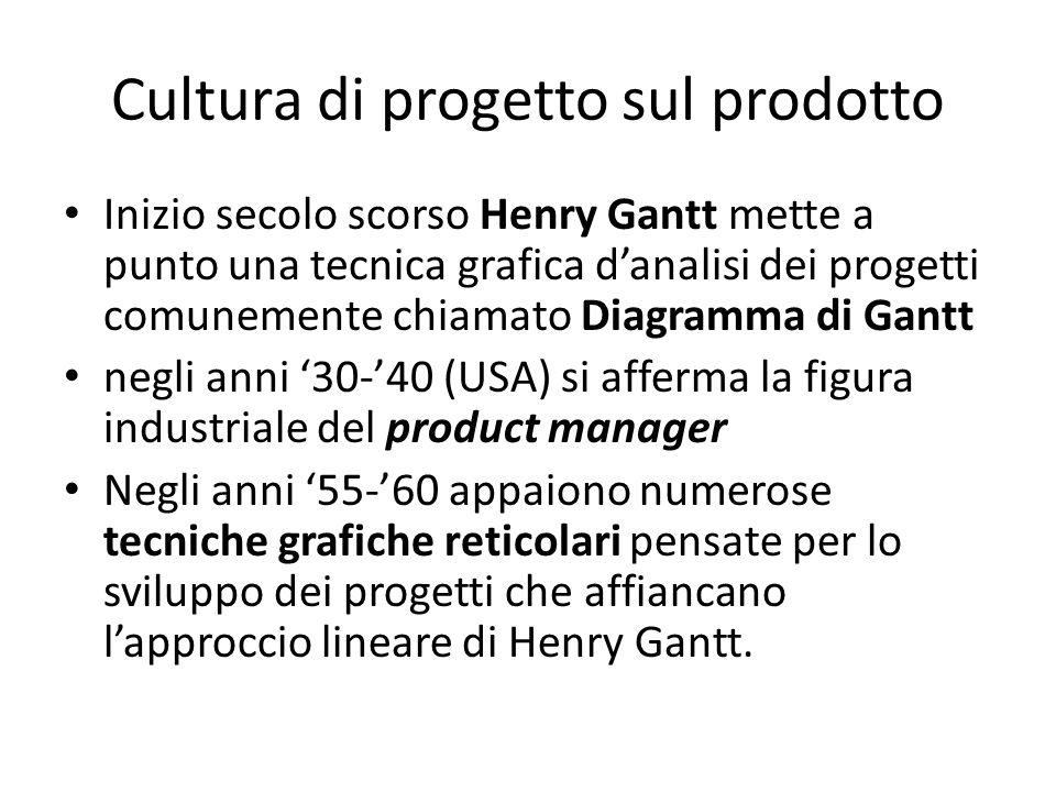 Cultura di progetto sul prodotto