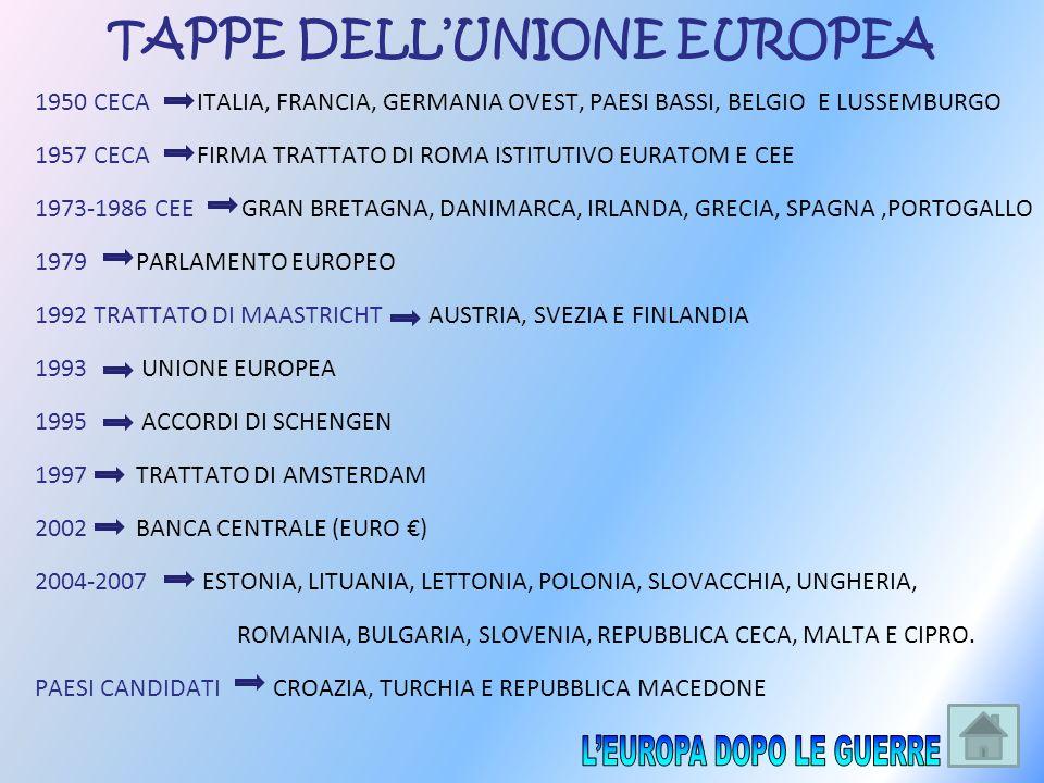 TAPPE DELL'UNIONE EUROPEA