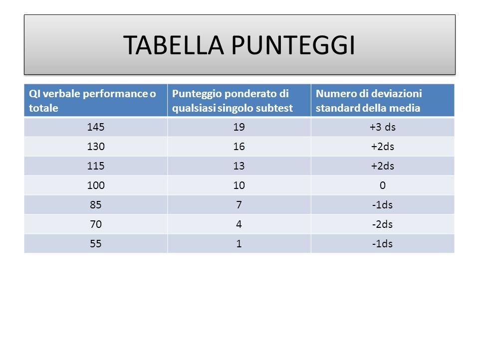 TABELLA PUNTEGGI QI verbale performance o totale
