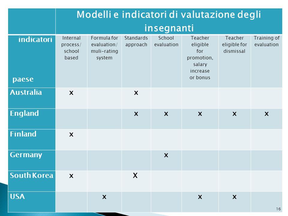 Modelli e indicatori di valutazione degli insegnanti