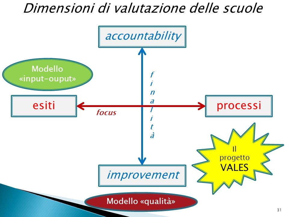 Dimensioni di valutazione delle scuole