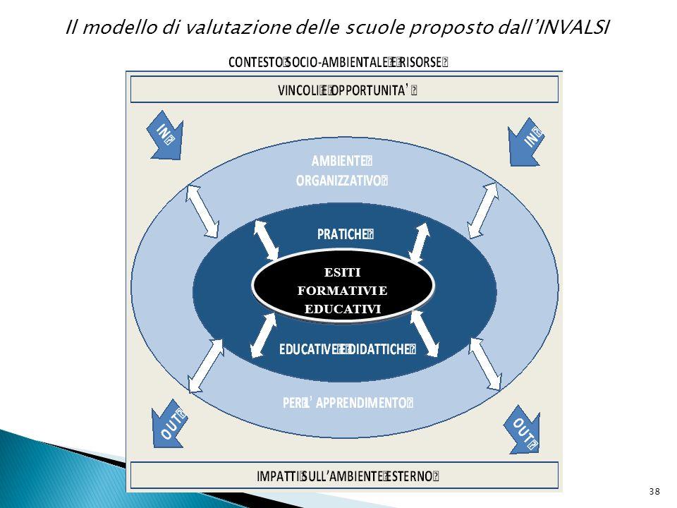 Il modello di valutazione delle scuole proposto dall'INVALSI