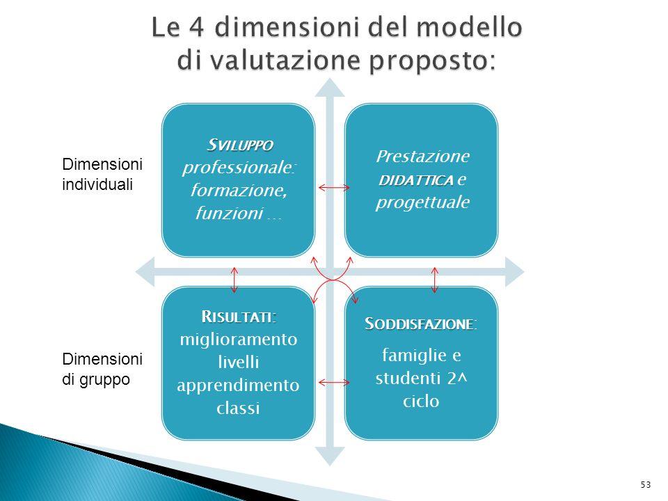 Le 4 dimensioni del modello di valutazione proposto: