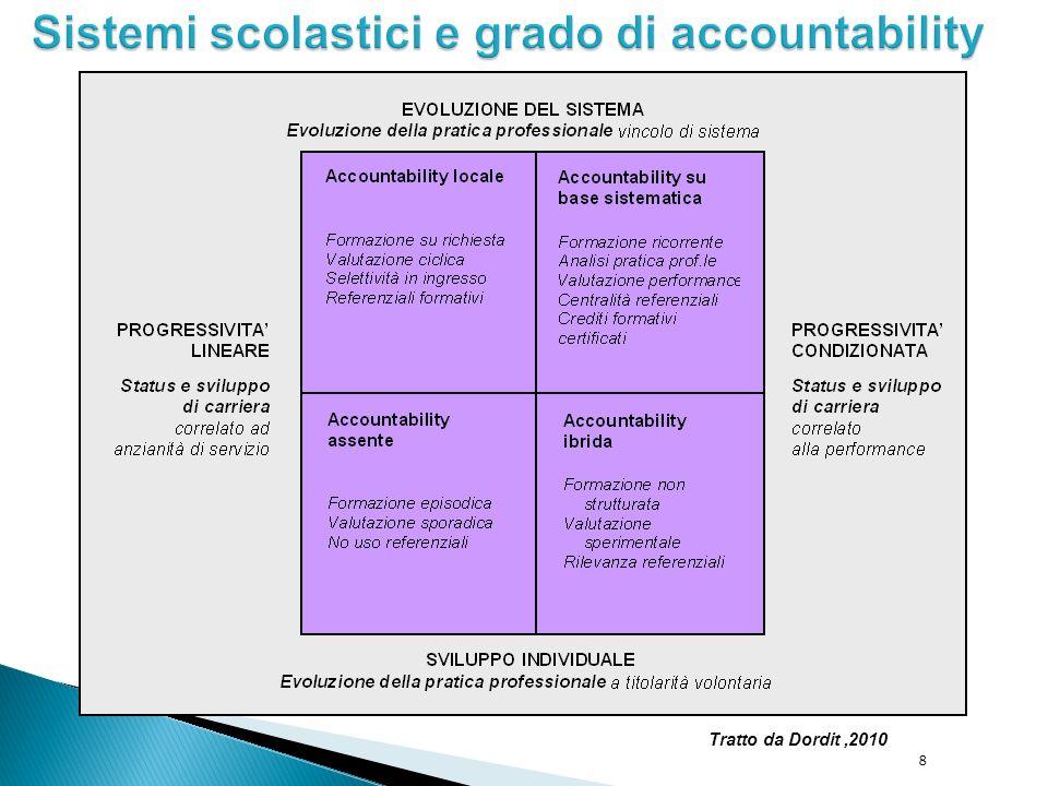 Sistemi scolastici e grado di accountability