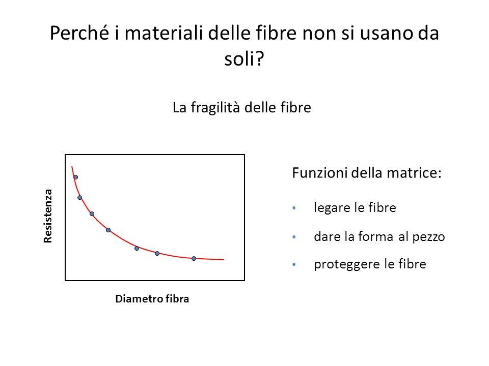Perché i materiali delle fibre non si usano da soli