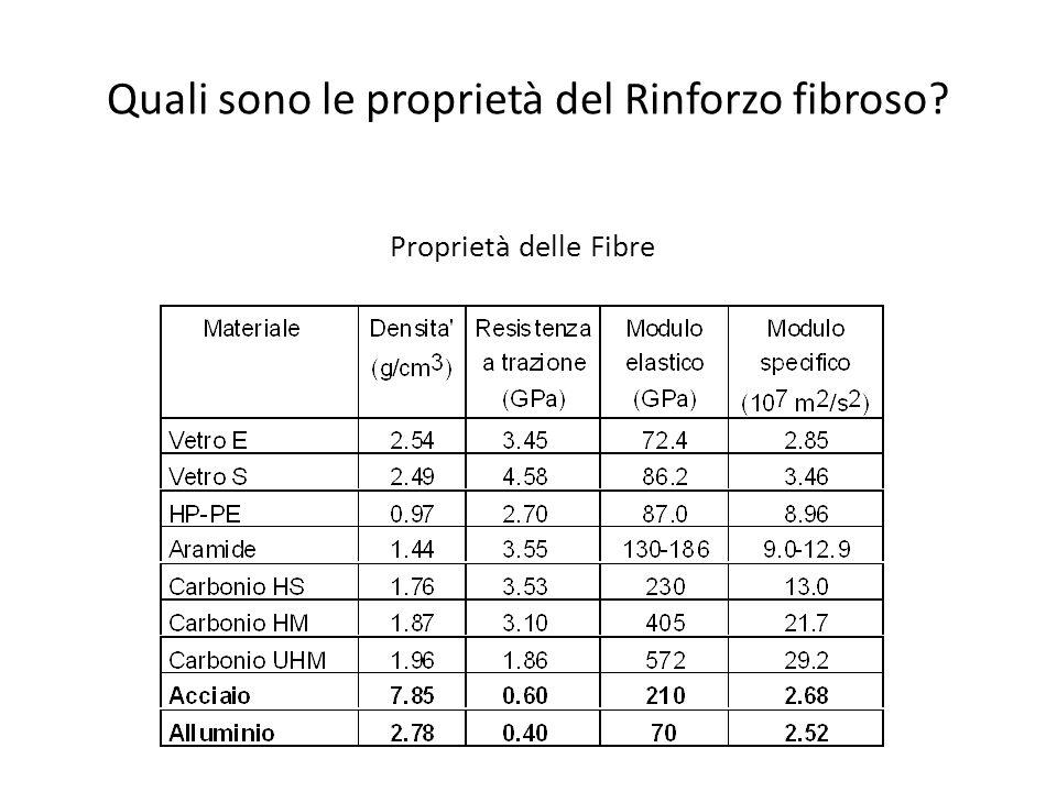 Quali sono le proprietà del Rinforzo fibroso