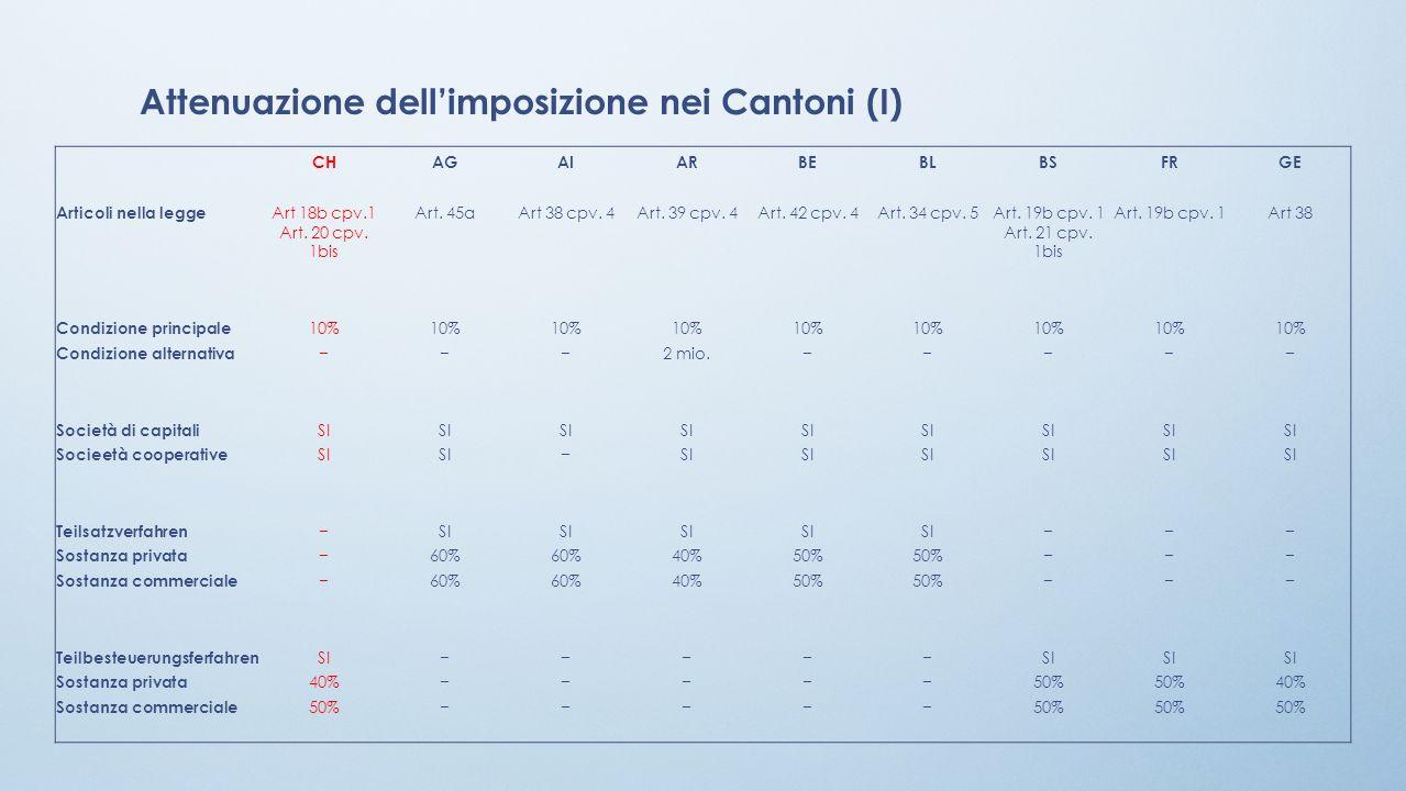 Attenuazione dell'imposizione nei Cantoni (I)