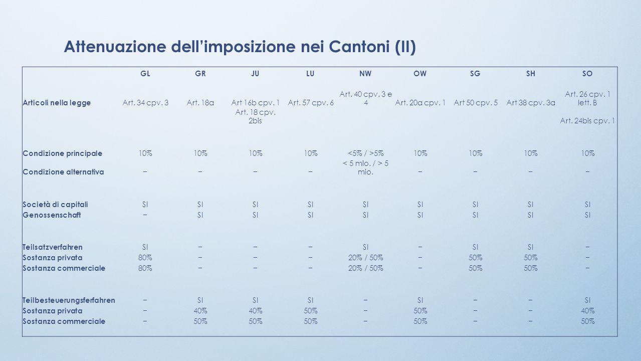 Attenuazione dell'imposizione nei Cantoni (II)
