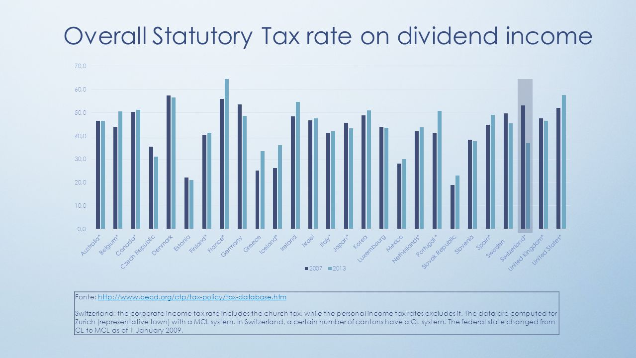 Overall Statutory Tax rate on dividend income