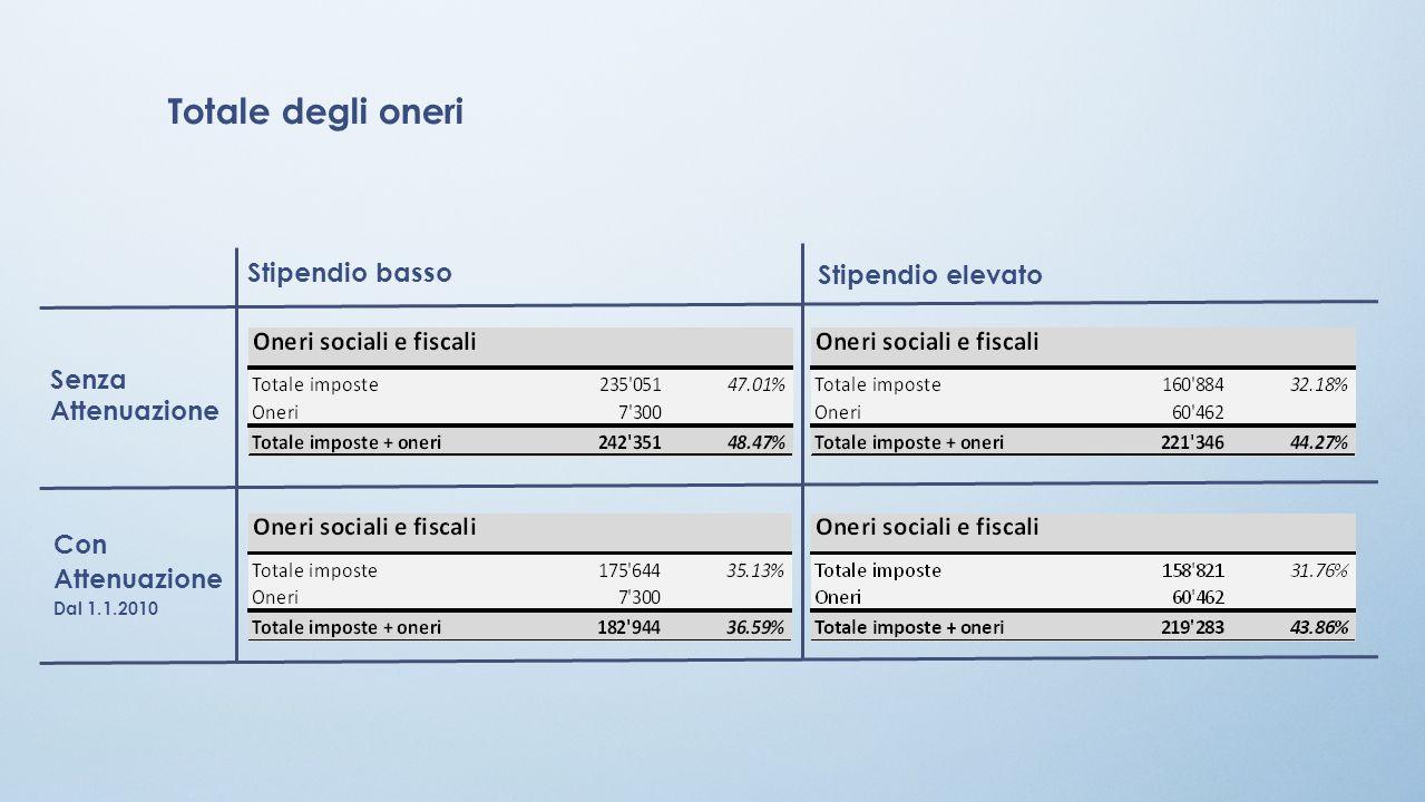 Totale degli oneri Stipendio basso Stipendio elevato