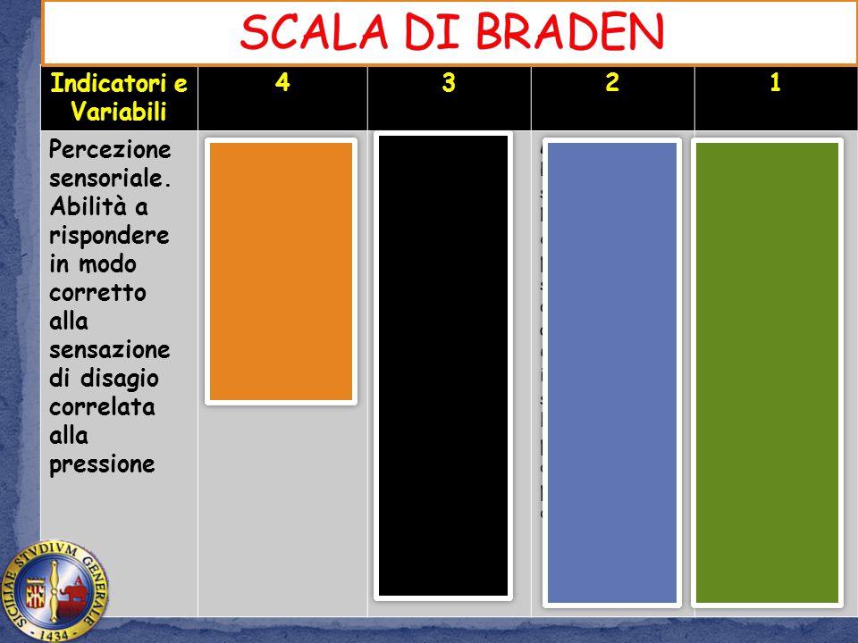 SCALA DI BRADEN Indicatori e Variabili 4 3 2 1 Percezione sensoriale.