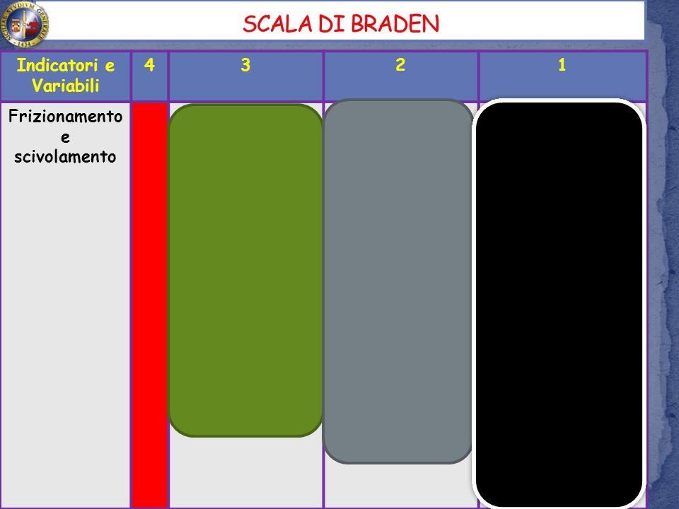 SCALA DI BRADEN Indicatori e Variabili 4 3 2 1 Frizionamento e