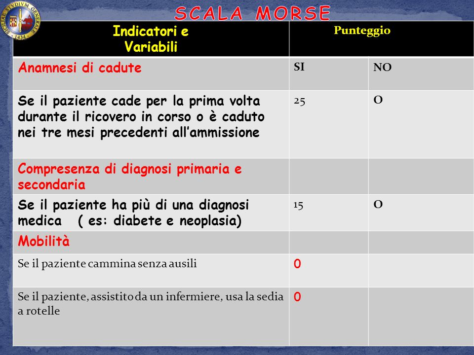 SCALA MORSE Indicatori e Variabili Anamnesi di cadute