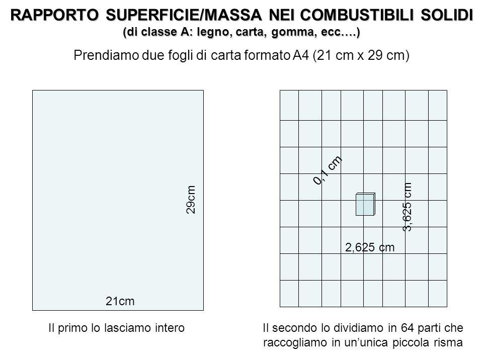 Prendiamo due fogli di carta formato A4 (21 cm x 29 cm)