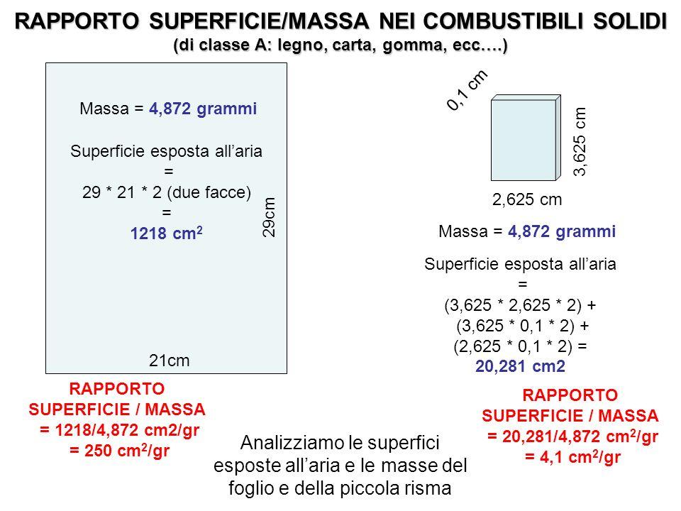 RAPPORTO SUPERFICIE/MASSA NEI COMBUSTIBILI SOLIDI (di classe A: legno, carta, gomma, ecc….)