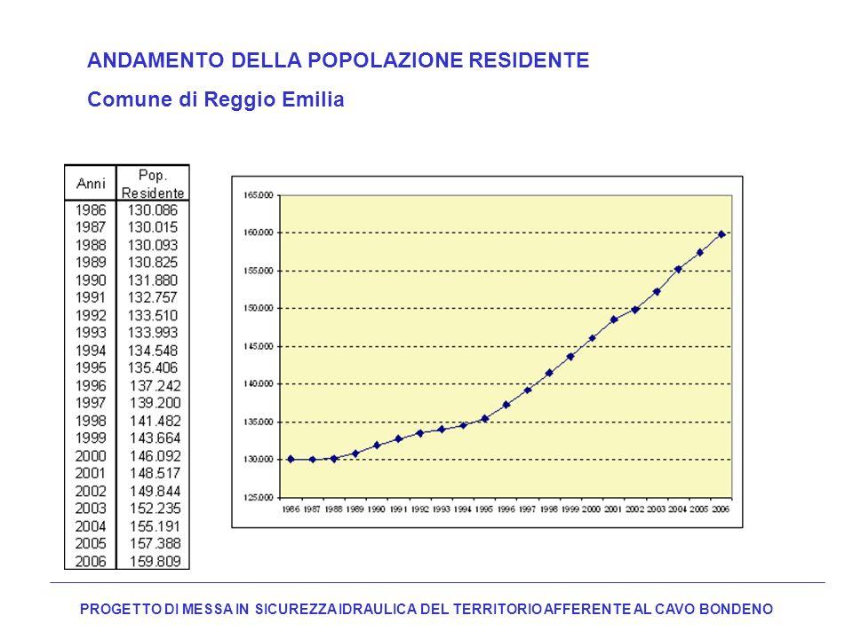 ANDAMENTO DELLA POPOLAZIONE RESIDENTE Comune di Reggio Emilia
