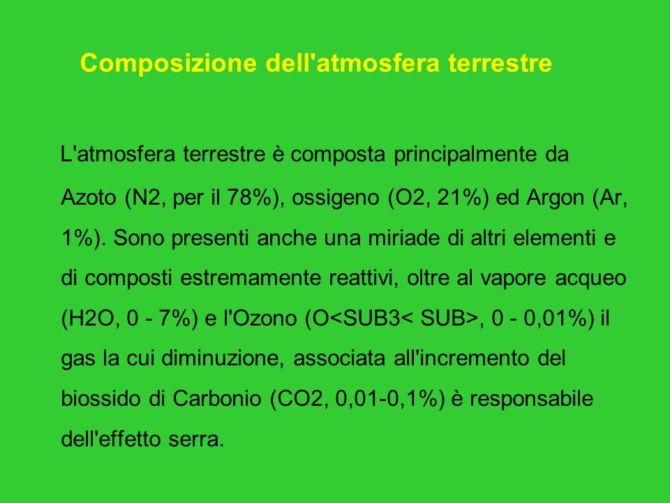 Composizione dell atmosfera terrestre