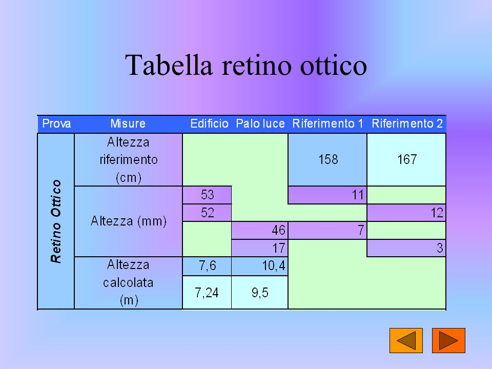 Tabella retino ottico