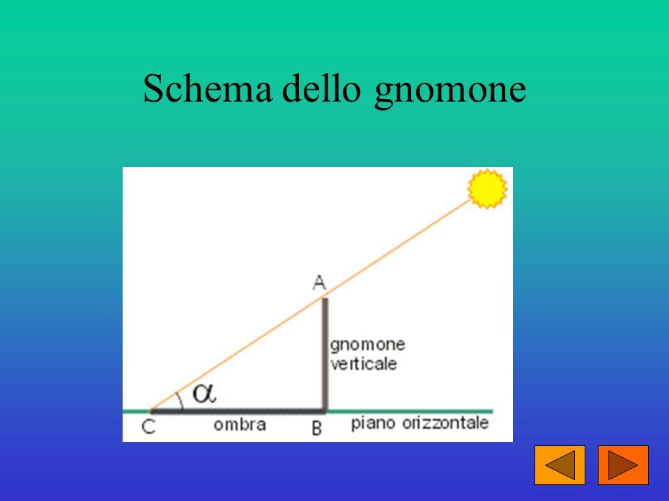 Schema dello gnomone