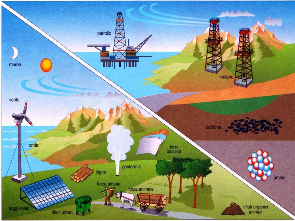 L'immagine illustra efficacemente le fonti di energia elencate nella schermata precedente