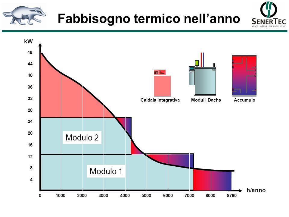 Fabbisogno termico nell'anno