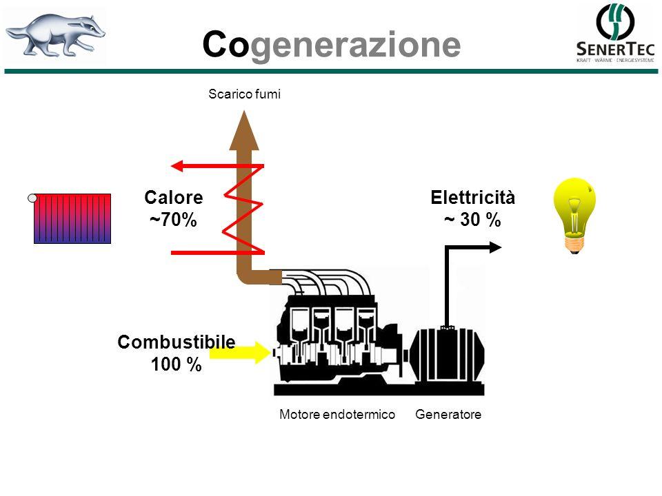 Cogenerazione Calore ~70% Elettricità ~ 30 % Combustibile 100 %