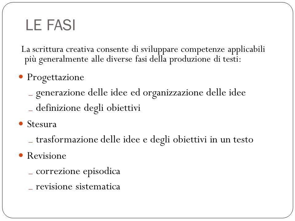 LE FASI La scrittura creativa consente di sviluppare competenze applicabili più generalmente alle diverse fasi della produzione di testi: