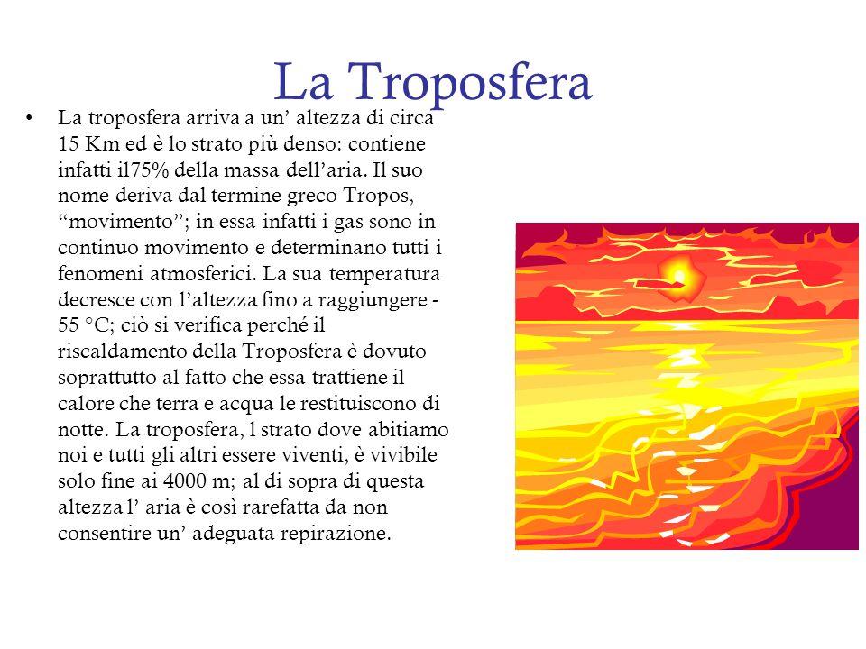 La Troposfera