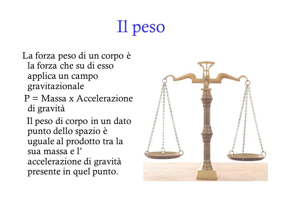 Il peso La forza peso di un corpo è la forza che su di esso applica un campo gravitazionale. P = Massa x Accelerazione di gravità.