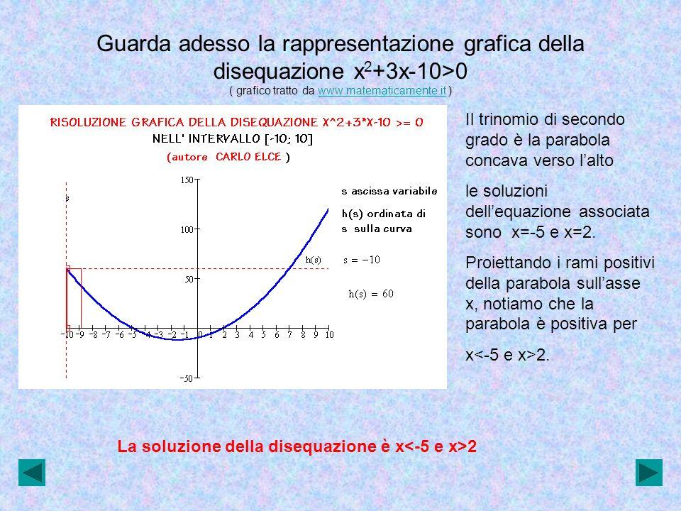 Guarda adesso la rappresentazione grafica della disequazione x2+3x-10>0 ( grafico tratto da www.matematicamente.it )