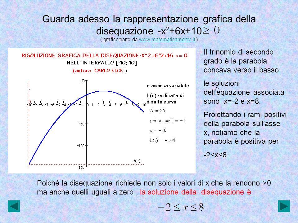 Guarda adesso la rappresentazione grafica della disequazione -x2+6x+10 ( grafico tratto da www.matematicamente.it )