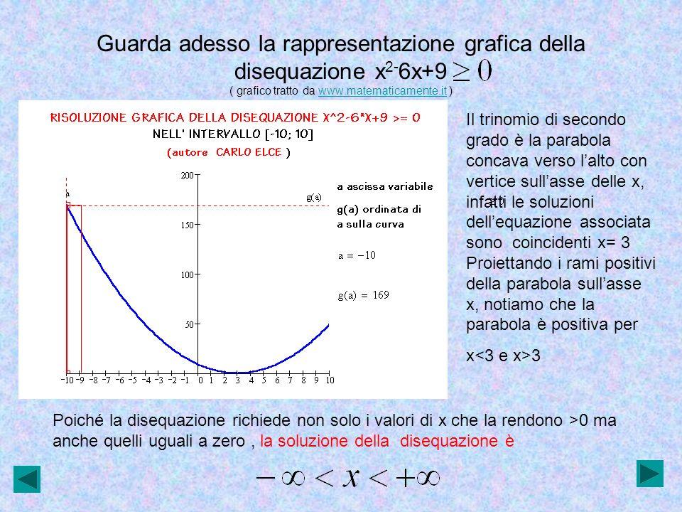 Guarda adesso la rappresentazione grafica della disequazione x2-6x+9 ( grafico tratto da www.matematicamente.it )