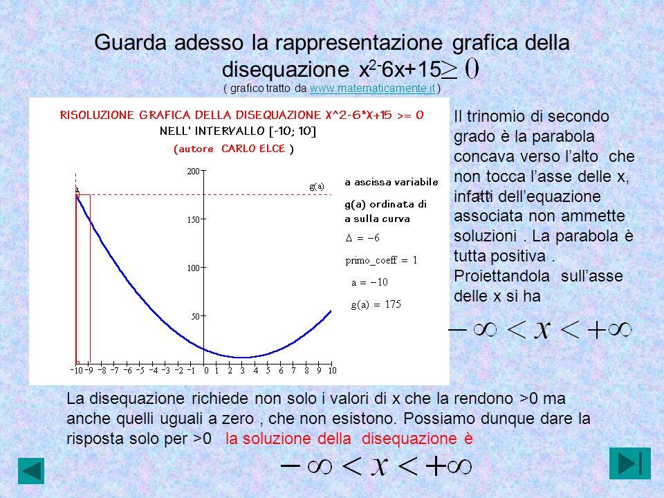 Guarda adesso la rappresentazione grafica della disequazione x2-6x+15 ( grafico tratto da www.matematicamente.it )