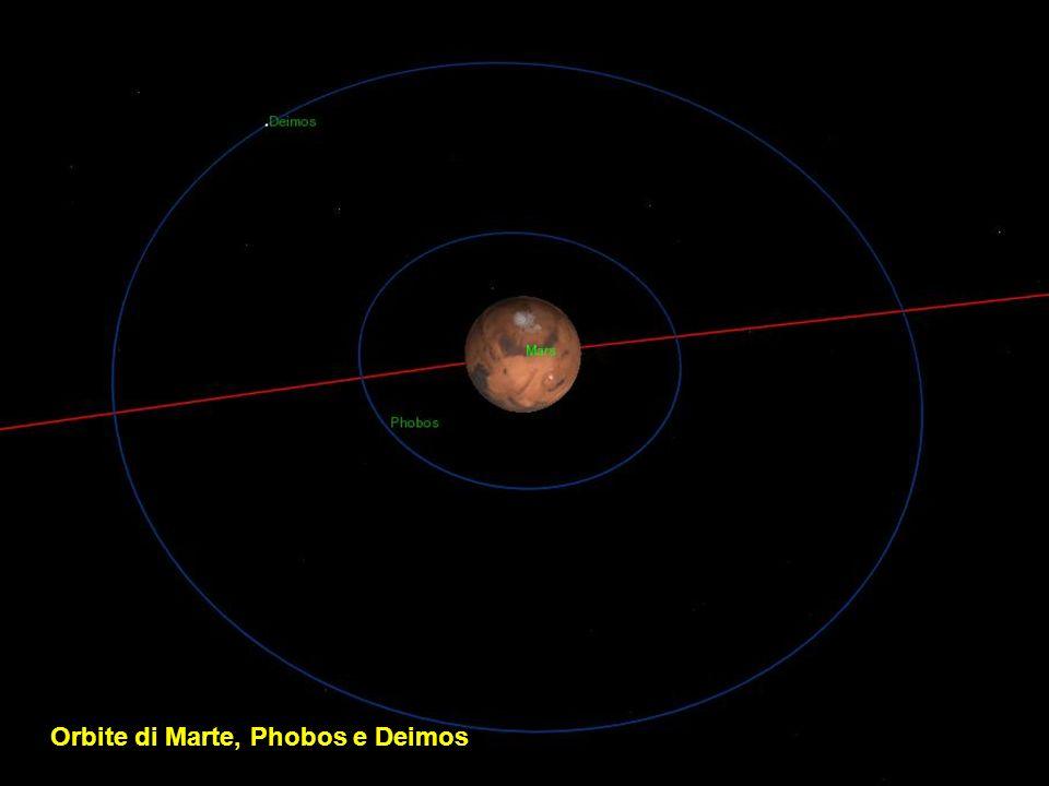 Orbite di Marte, Phobos e Deimos