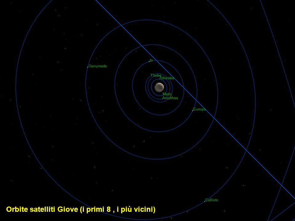 Orbite satelliti Giove (i primi 8 , i più vicini)