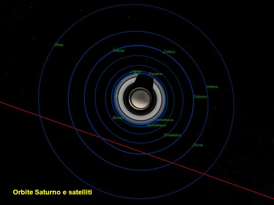 Orbite Saturno e satelliti