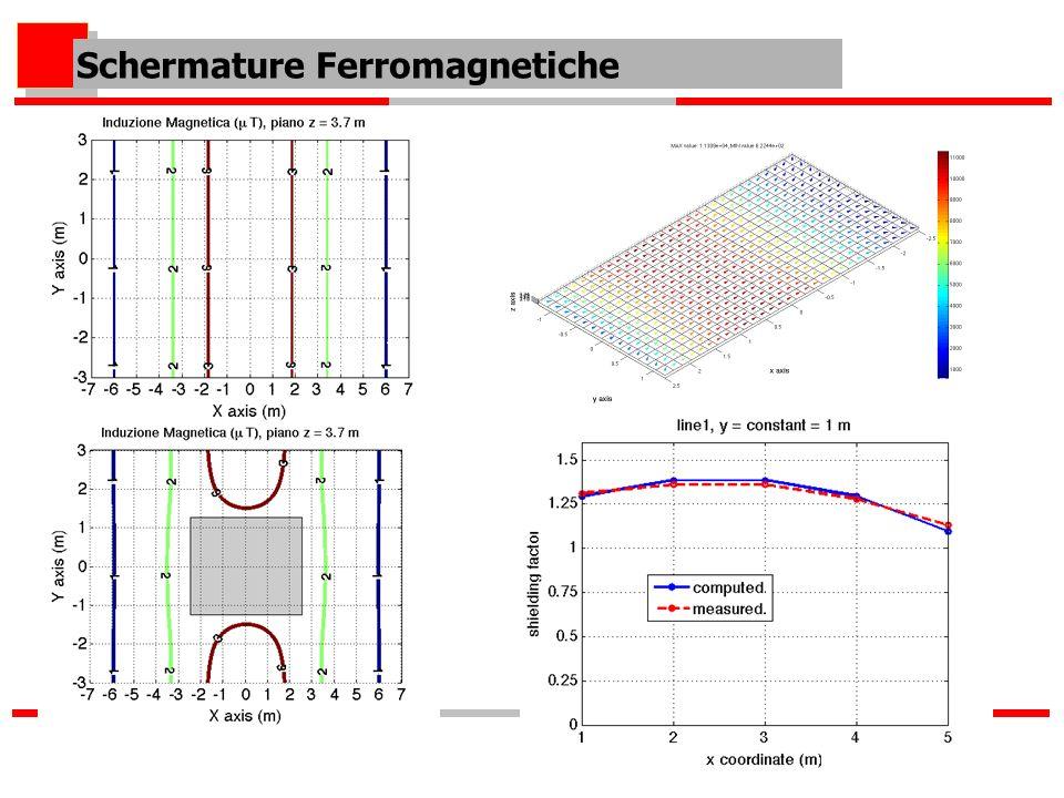 Schermature Ferromagnetiche