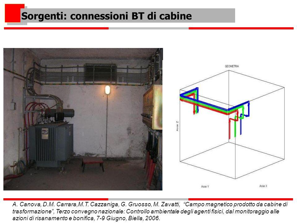 Sorgenti: connessioni BT di cabine