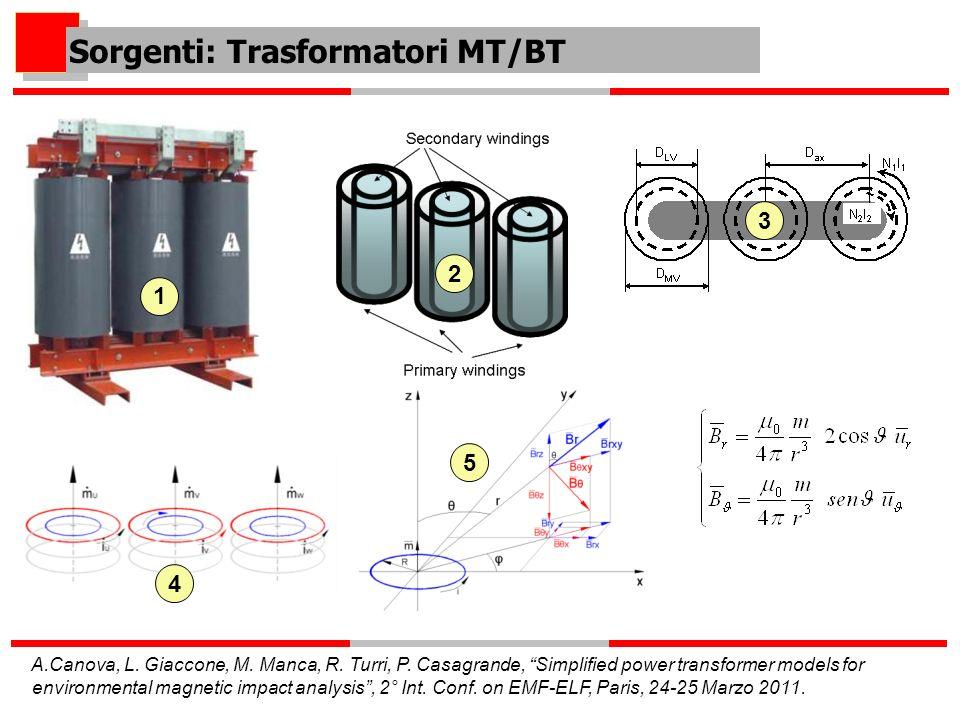 Sorgenti: Trasformatori MT/BT