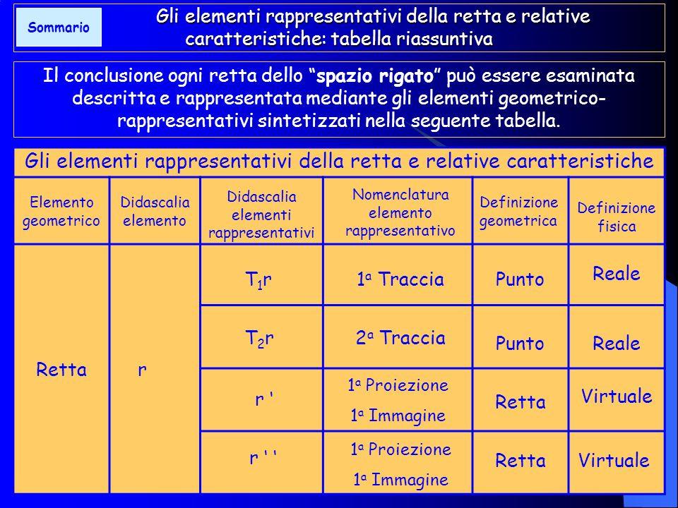 Gli elementi rappresentativi della retta e relative caratteristiche