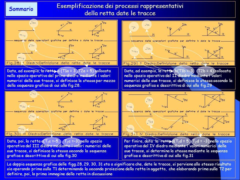 Esemplificazione dei processi rappresentativi della retta date le tracce