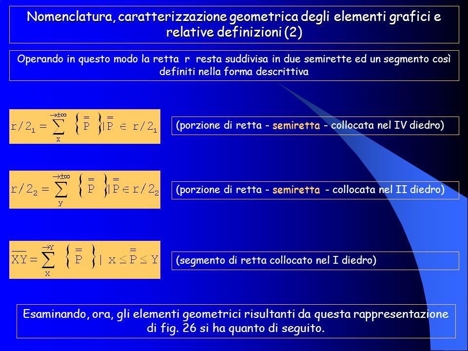 Nomenclatura, caratterizzazione geometrica degli elementi grafici e relative definizioni (2)