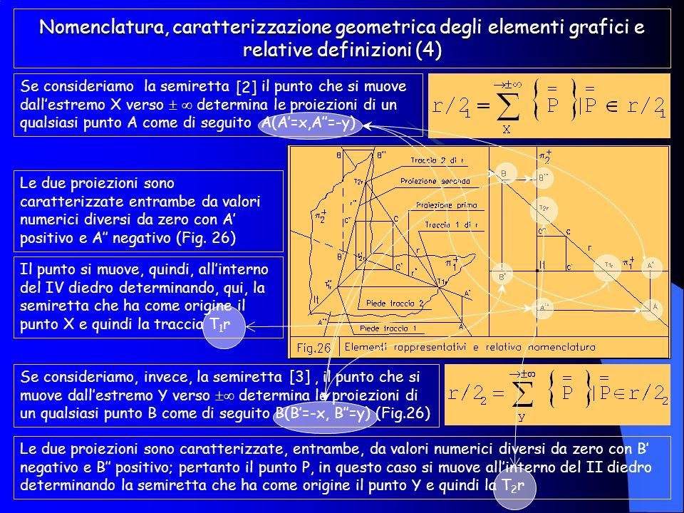 Nomenclatura, caratterizzazione geometrica degli elementi grafici e relative definizioni (4)