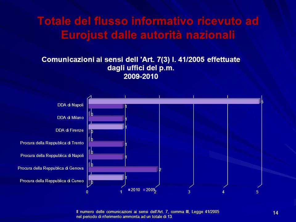 Totale del flusso informativo ricevuto ad Eurojust dalle autorità nazionali