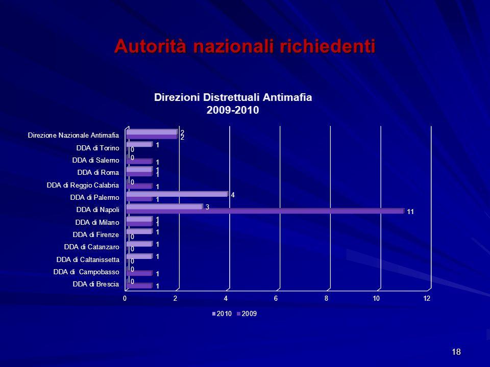 Autorità nazionali richiedenti