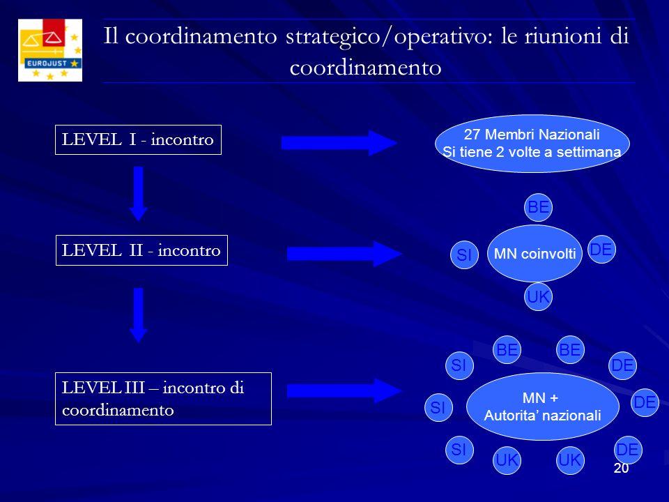 Il coordinamento strategico/operativo: le riunioni di coordinamento